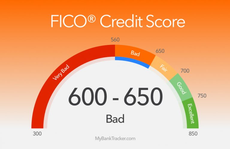 640 Credit Score Car Loan >> Credit Cards Loans For Credit Score 600 650