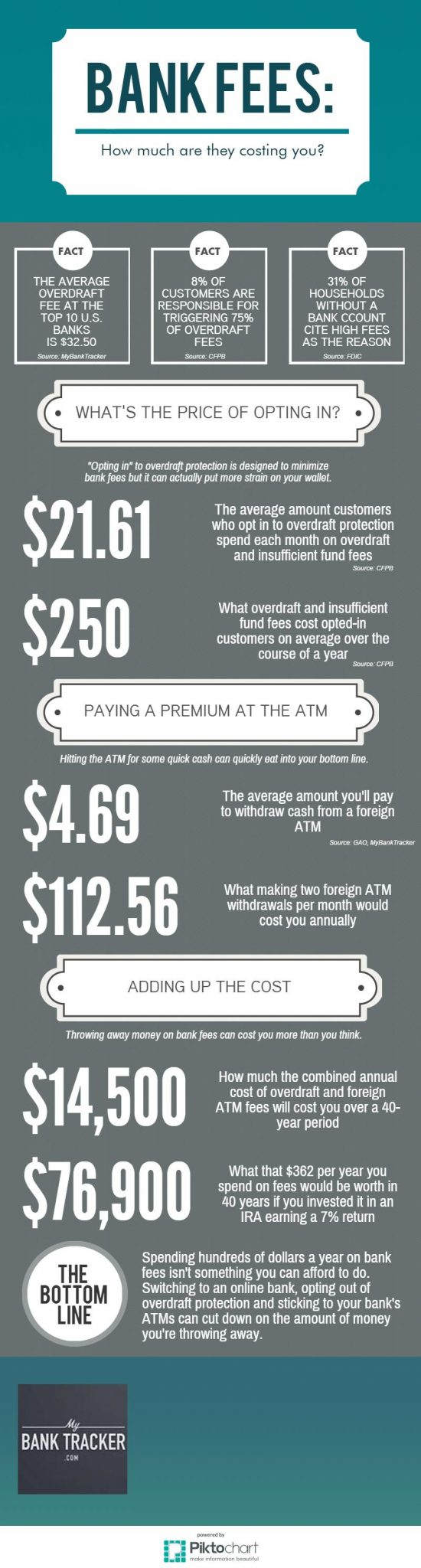 How Much Bank Fees Are Costing You Over a Lifetime | MyBankTracker