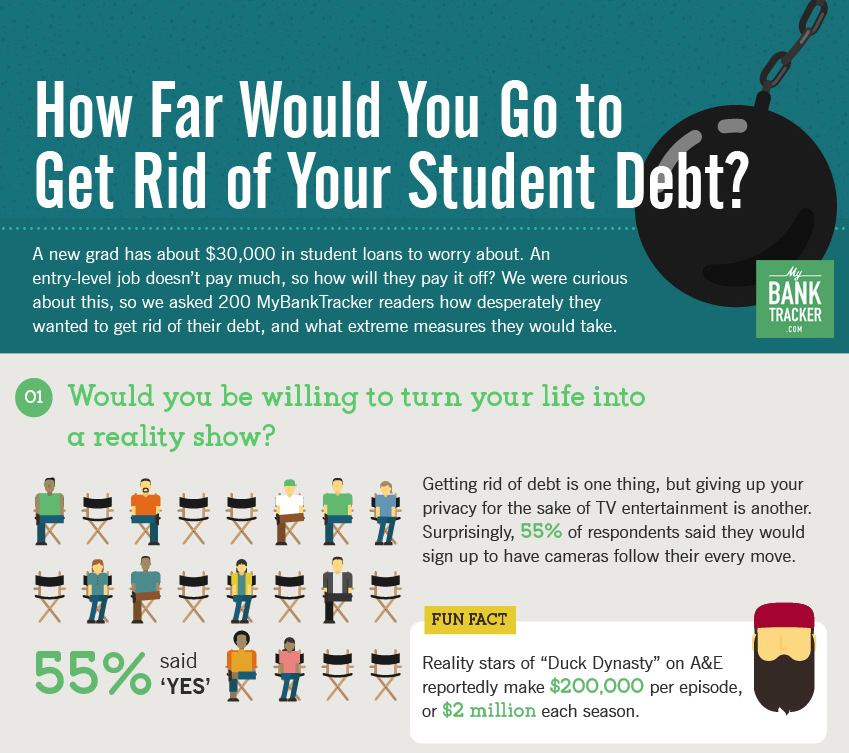 What Would You Do To Get Rid Of Your Student Debt