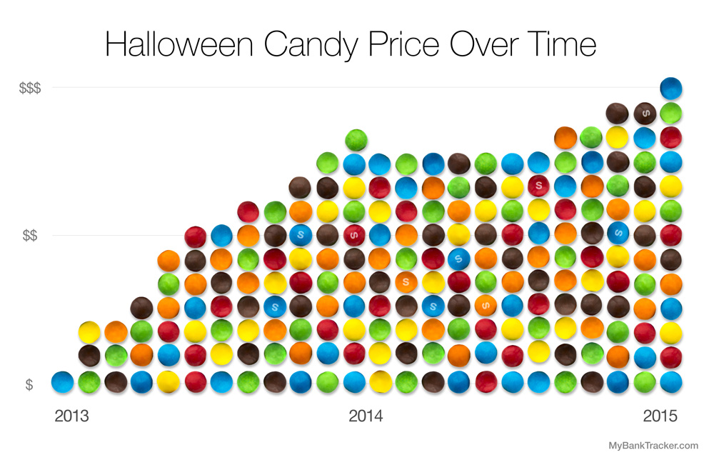 candy_prices_overtime