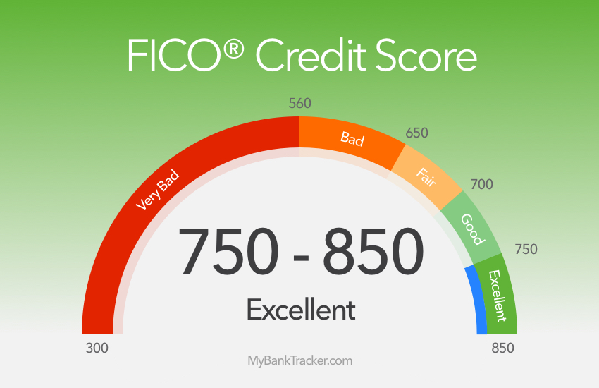 What is the Minimum Credit Score for an Auto Loan