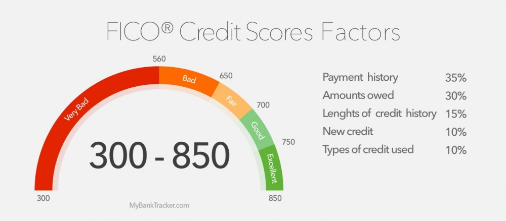 640 Credit Score Car Loan >> Is 700 a good credit score for car loan