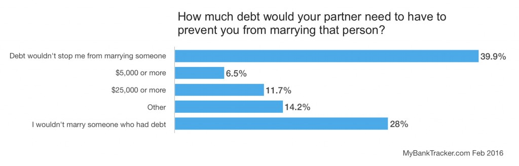 marriage-debt