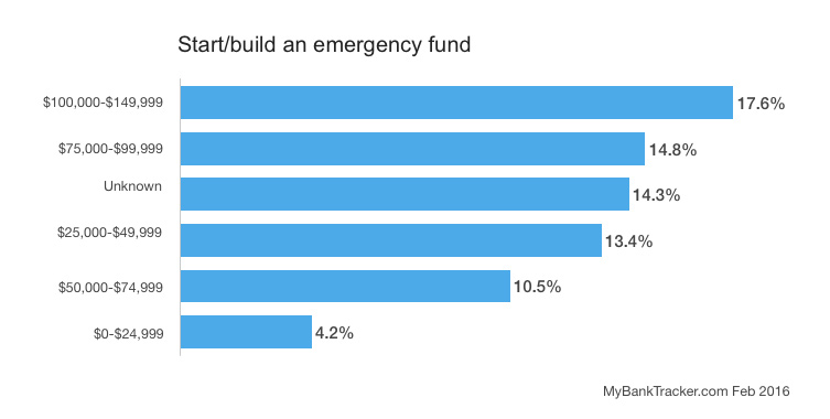 start-emergency-fund