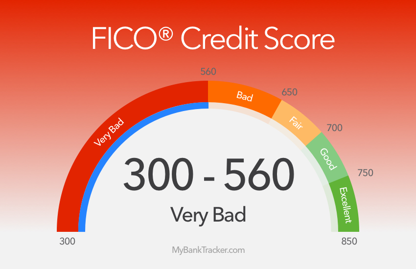 Loans For Credit Under 600 >> What To Expect With A Credit Score Below 600