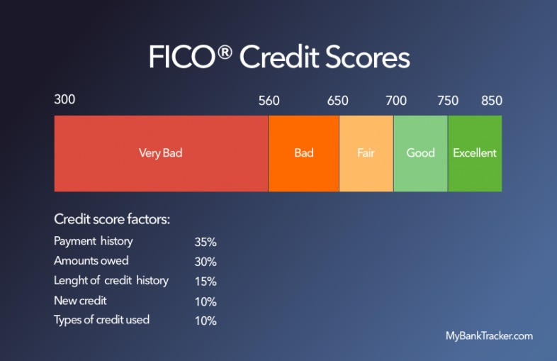Fico Score Chart >> Get Your Fico Scores The Credit Score Used By Lenders | All Basketball Scores Info