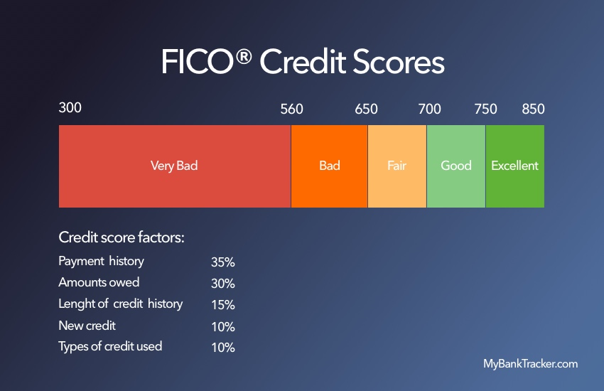 Auto loan interest rate calculator credit score 12